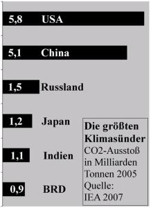 CO2-Suender-t-Land-2005
