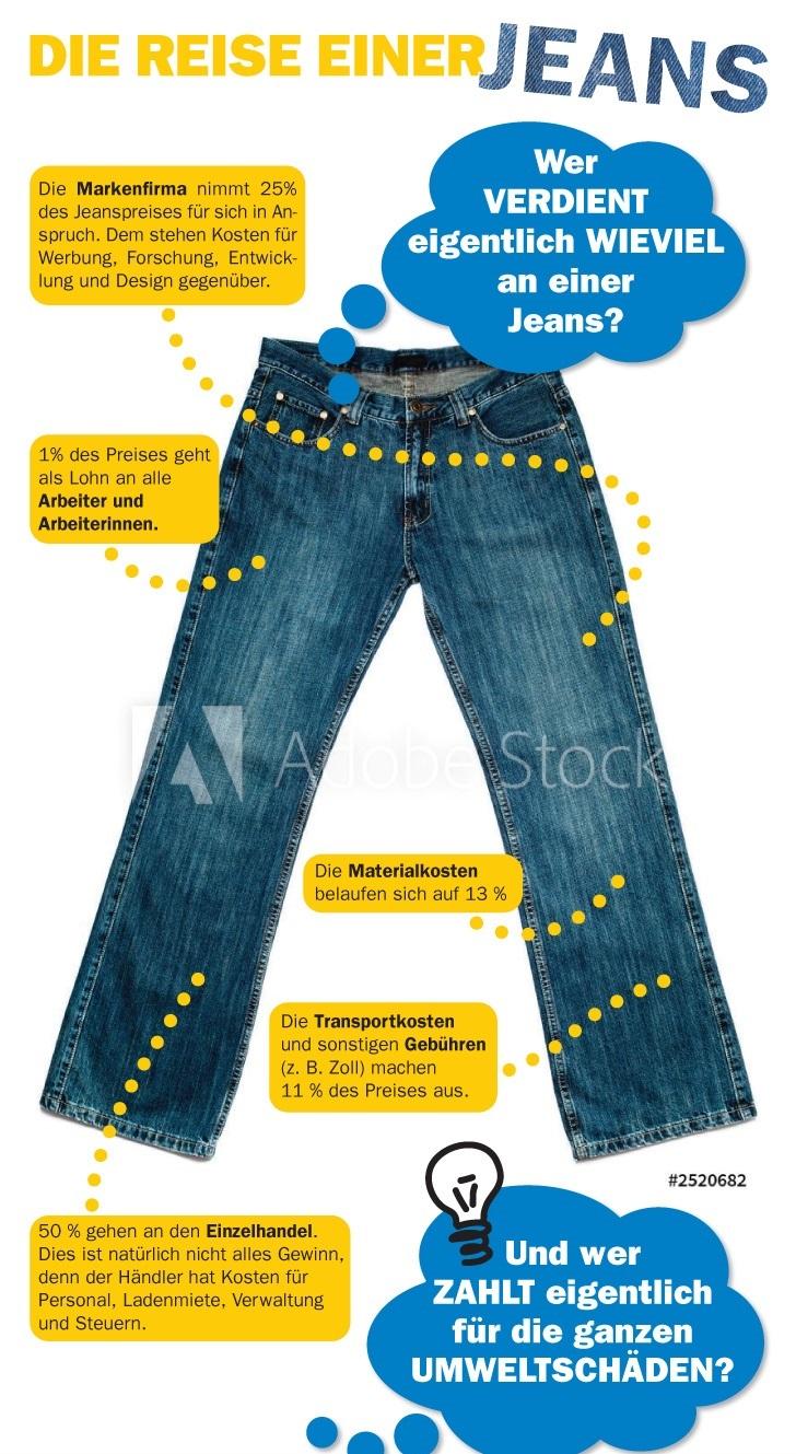 Ausstellung: Reise einer Jeans – FUgE Hamm