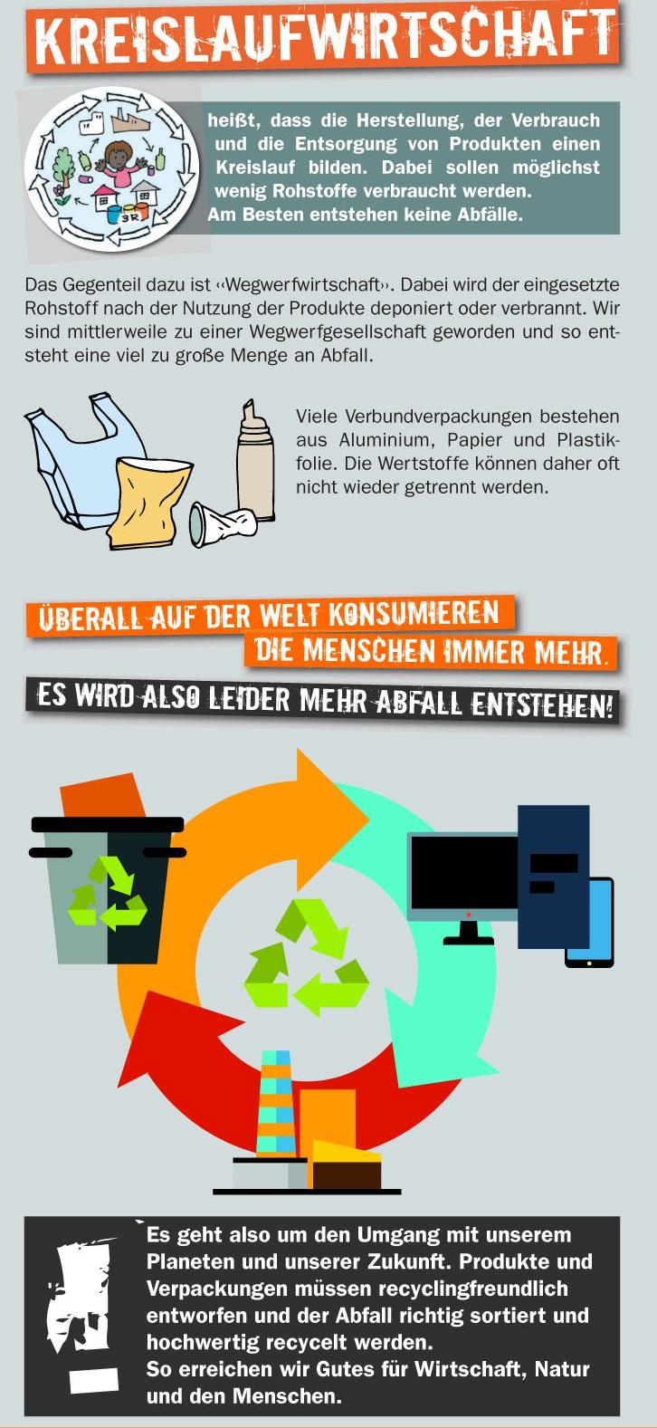 """Wanderausstellung """"Unser alltäglicher Müll"""" – Von der ..."""